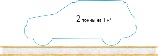 Поперечная нагрузка на СИП панель до 2 тонн на квадратный метр