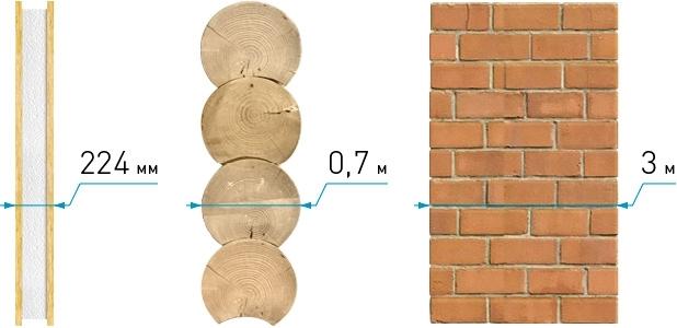 Сравнение толщины материалов, необходимой для теплозащиты