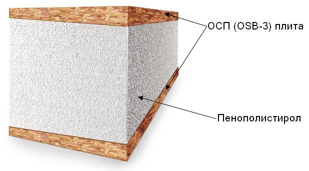 СИП-панель для дома - фото