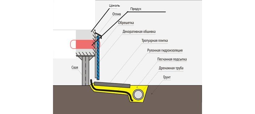 Схема отделки цоколя дома на винтовых сваях