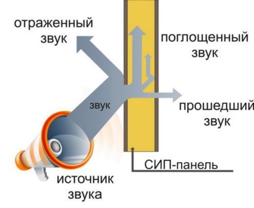 Звукоизоляция дома из СИП панелей